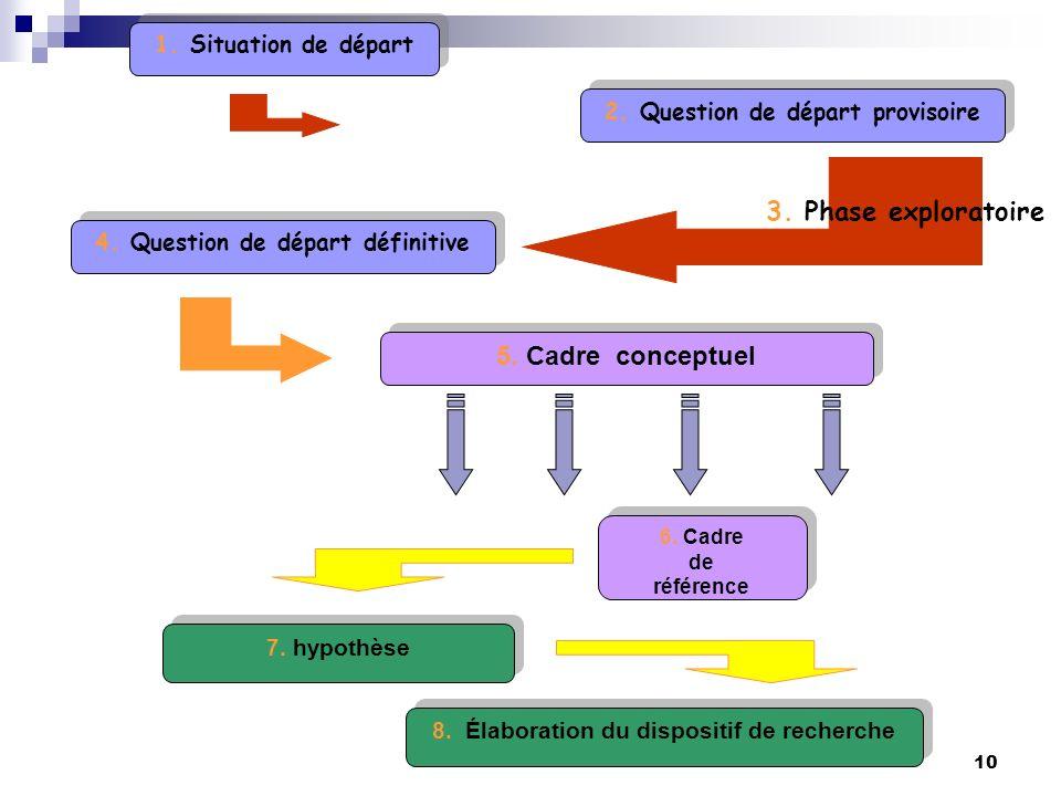 10 1. Situation de départ 2. Question de départ provisoire 4. Question de départ définitive 3. Phase exploratoire 5. Cadre conceptuel 6. Cadre de réfé