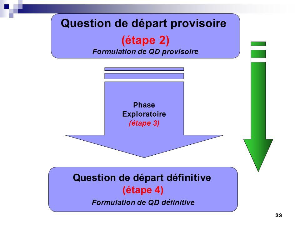 33 Phase Exploratoire (étape 3) Question de départ provisoire (étape 2) Formulation de QD provisoire Question de départ définitive (étape 4) Formulati