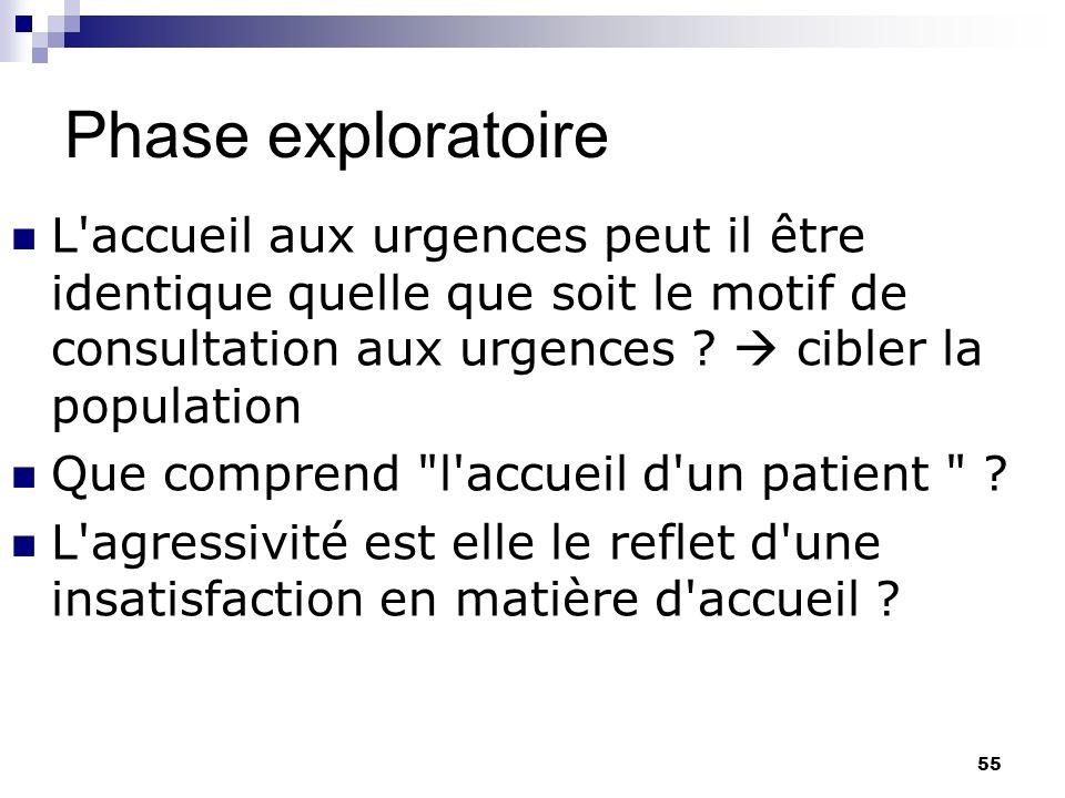 55 Phase exploratoire L'accueil aux urgences peut il être identique quelle que soit le motif de consultation aux urgences ? cibler la population Que c