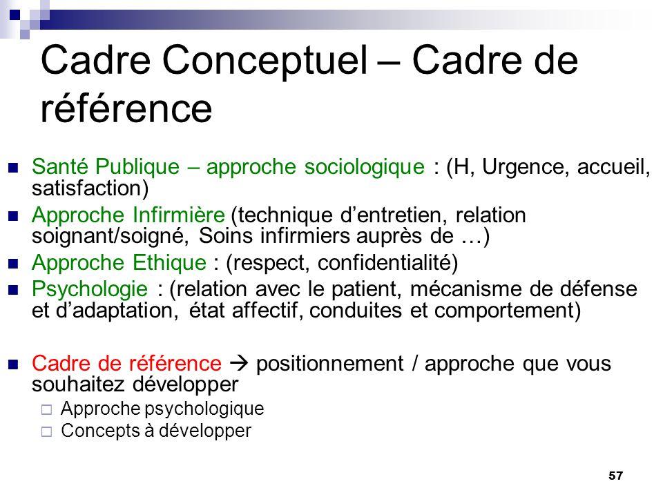 57 Cadre Conceptuel – Cadre de référence Santé Publique – approche sociologique : (H, Urgence, accueil, satisfaction) Approche Infirmière (technique d