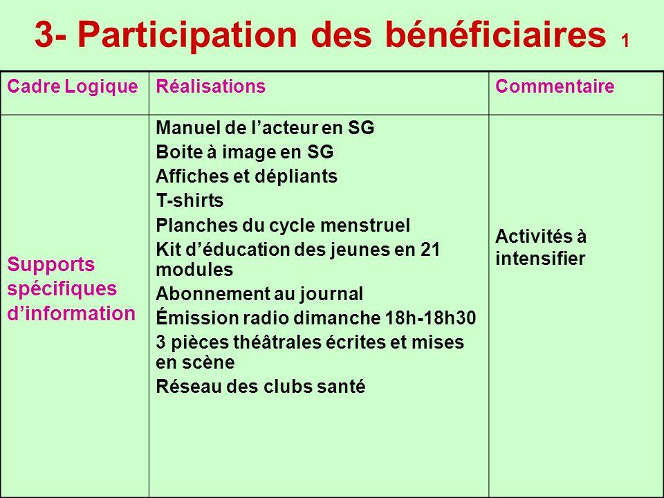 3- Participation des bénéficiaires 1 Cadre LogiqueRéalisationsCommentaire Supports spécifiques dinformation Manuel de lacteur en SG Boite à image en S