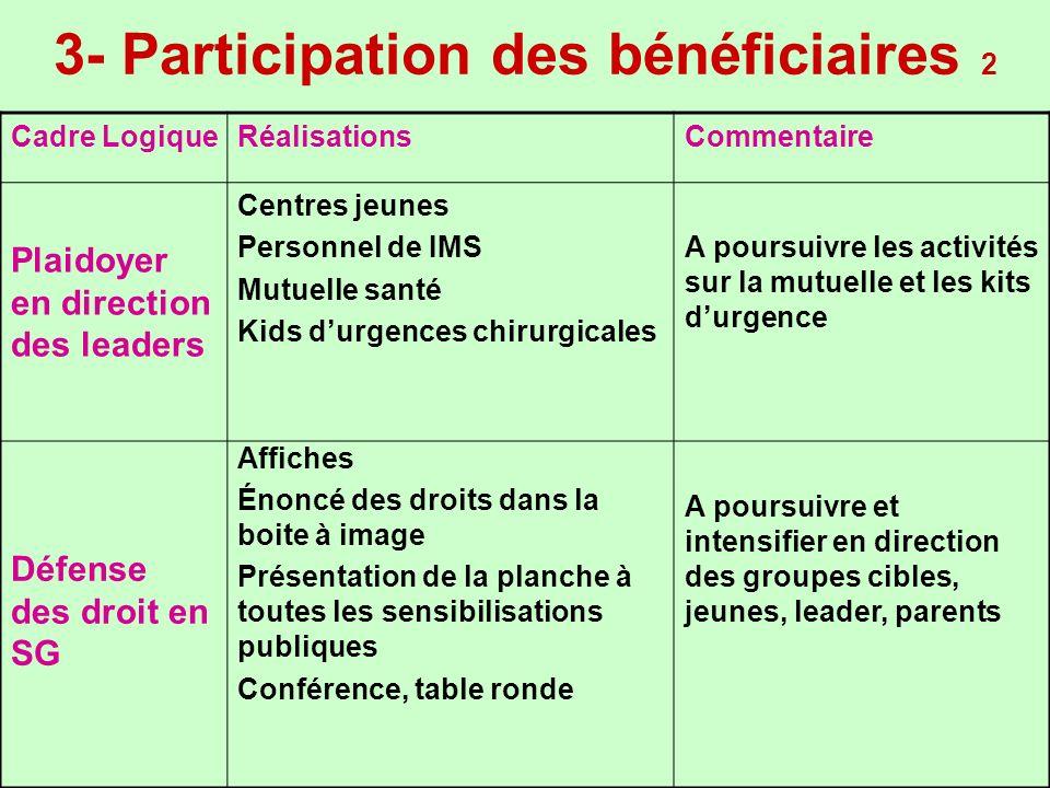 3- Participation des bénéficiaires 2 Cadre LogiqueRéalisationsCommentaire Plaidoyer en direction des leaders Centres jeunes Personnel de IMS Mutuelle