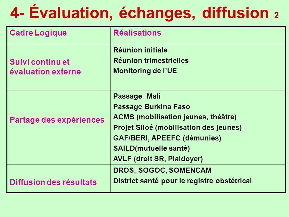 4- Évaluation, échanges, diffusion 2 Cadre LogiqueRéalisations Suivi continu et évaluation externe Réunion initiale Réunion trimestrielles Monitoring