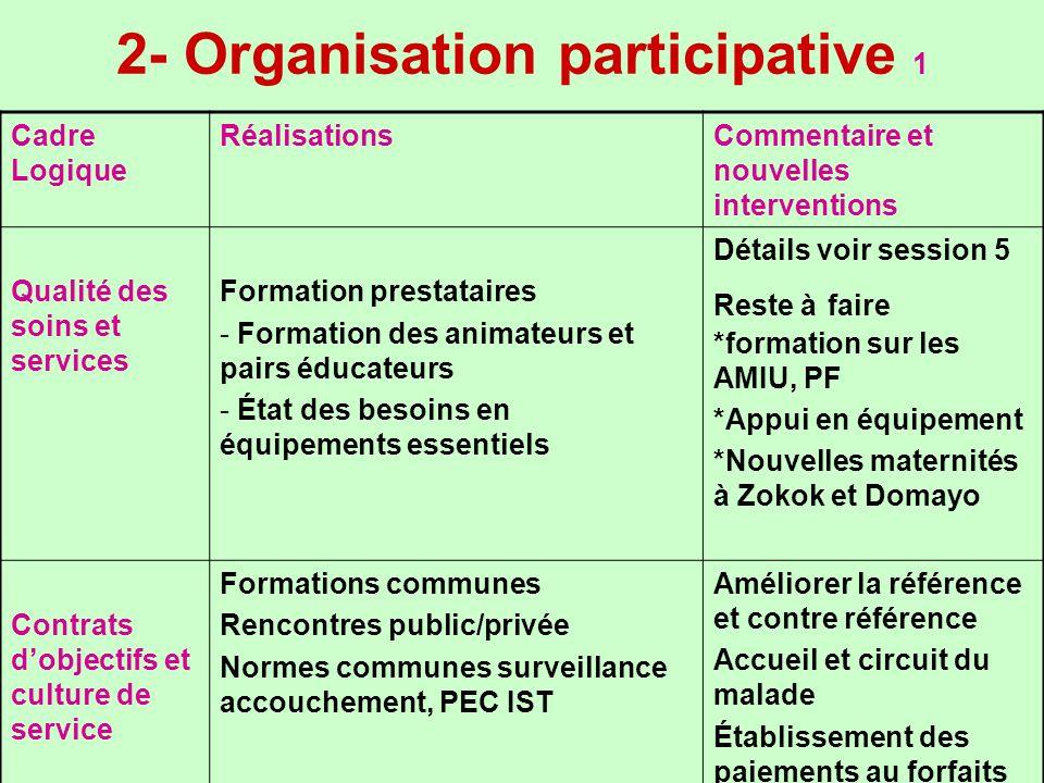 2- Organisation participative 1 Cadre Logique RéalisationsCommentaire et nouvelles interventions Qualité des soins et services Formation prestataires