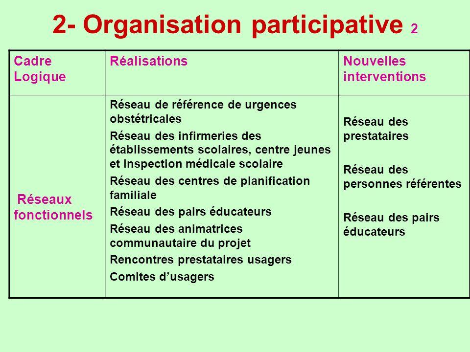 2- Organisation participative 2 Cadre Logique RéalisationsNouvelles interventions Réseaux fonctionnels Réseau de référence de urgences obstétricales R
