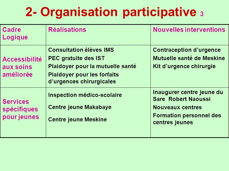 2- Organisation participative 3 Cadre Logique RéalisationsNouvelles interventions Accessibilité aux soins améliorée Consultation élèves IMS PEC gratui