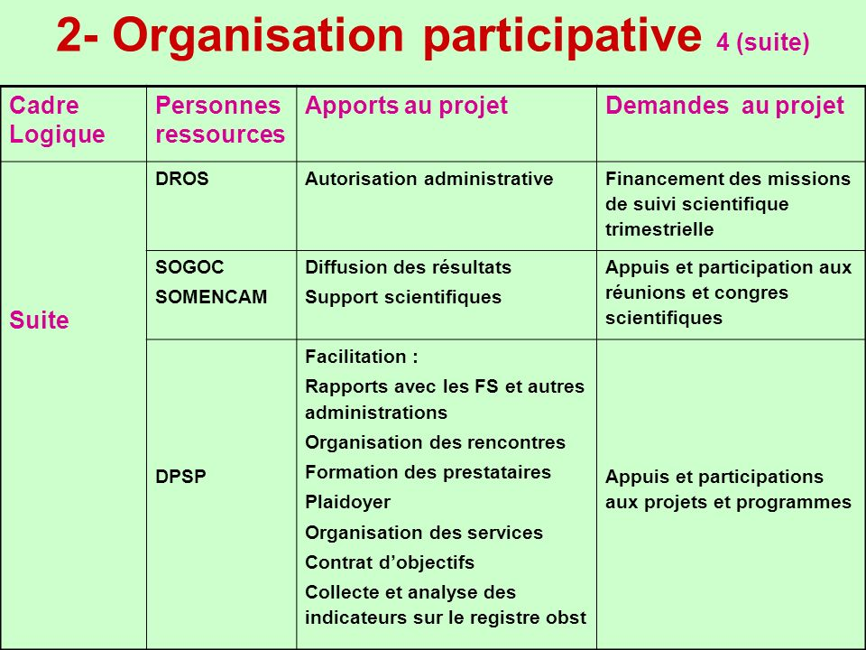2- Organisation participative 4 (suite) Cadre Logique Personnes ressources Apports au projetDemandes au projet Suite DROSAutorisation administrative F