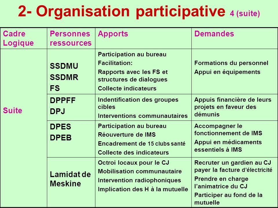 2- Organisation participative 4 (suite) Cadre Logique Personnes ressources ApportsDemandes Suite SSDMU SSDMR FS Participation au bureau Facilitation: