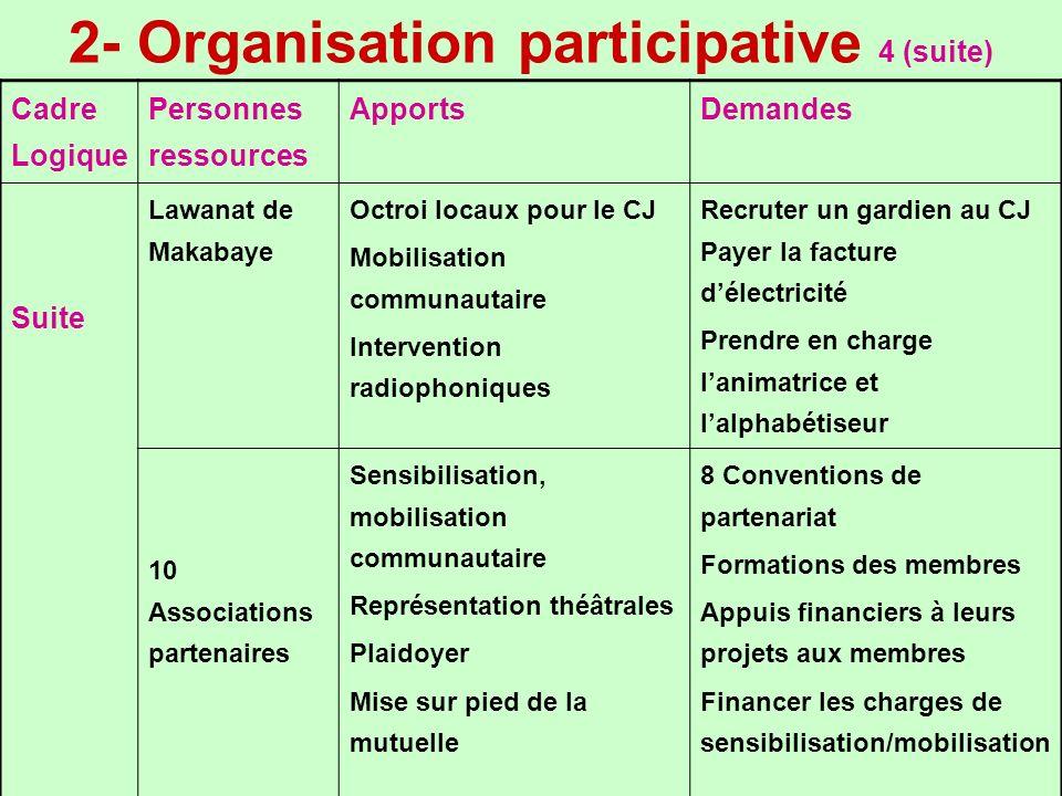 2- Organisation participative 4 (suite) Cadre Logique Personnes ressources ApportsDemandes Suite Lawanat de Makabaye Octroi locaux pour le CJ Mobilisa