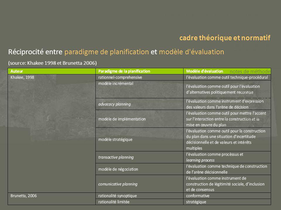 Réciprocité entre paradigme de planification et modèle d'évaluation (source: Khakee 1998 et Brunetta 2006) le thème et les questions clés de la recher