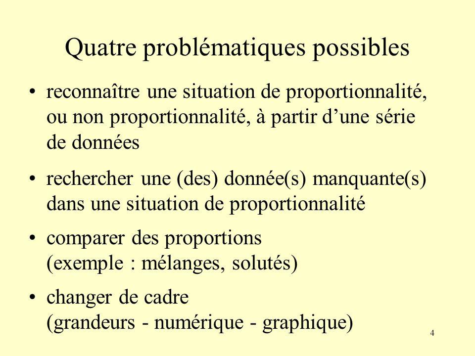 4 Quatre problématiques possibles reconnaître une situation de proportionnalité, ou non proportionnalité, à partir dune série de données rechercher une (des) donnée(s) manquante(s) dans une situation de proportionnalité comparer des proportions (exemple : mélanges, solutés) changer de cadre (grandeurs - numérique - graphique)