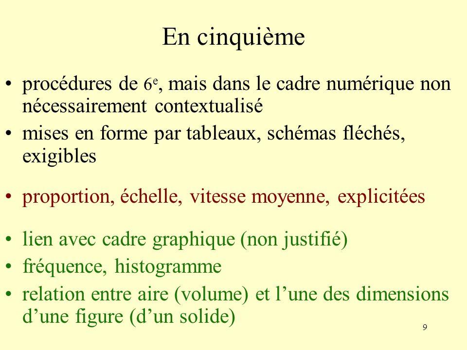 10 En quatrième procédures antérieures (cadre numérique) caractérisation graphique (non justifiée) égalité de quotients et produit en croix (sans systématiser son usage) non additivité des pourcentages changement dunités (vitesse, débit, change) relation d = v t théorème de Thalès ; cosinus ; agrandissement, réduction dune figure
