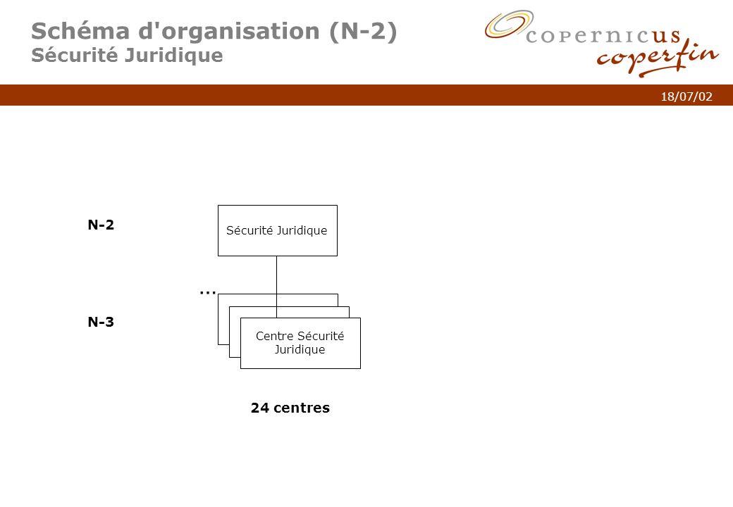 p. 4Titel van de presentatie 18/07/02 Schéma d'organisation (N-2) Sécurité Juridique Sécurité Juridique N-2 N-3 Centre Sécurité Juridique 24 centres …