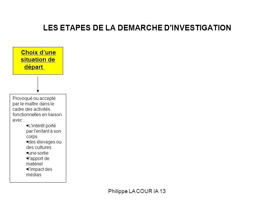 LES ETAPES DE LA DEMARCHE D'INVESTIGATION Choix dune situation de départ Provoqué ou accepté par le maître dans le cadre des activités fonctionnelles