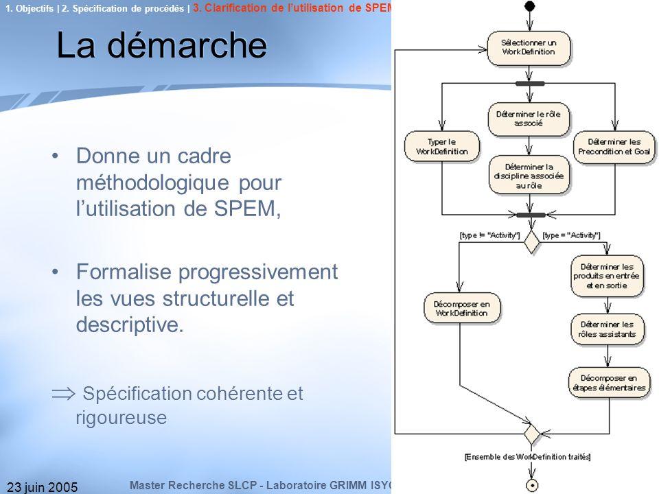 23 juin 200510 1. Objectifs | 2. Spécification de procédés | 3. Clarification de lutilisation de SPEM | 4. Modélisation de MACAO | 5. Conclusion & Per