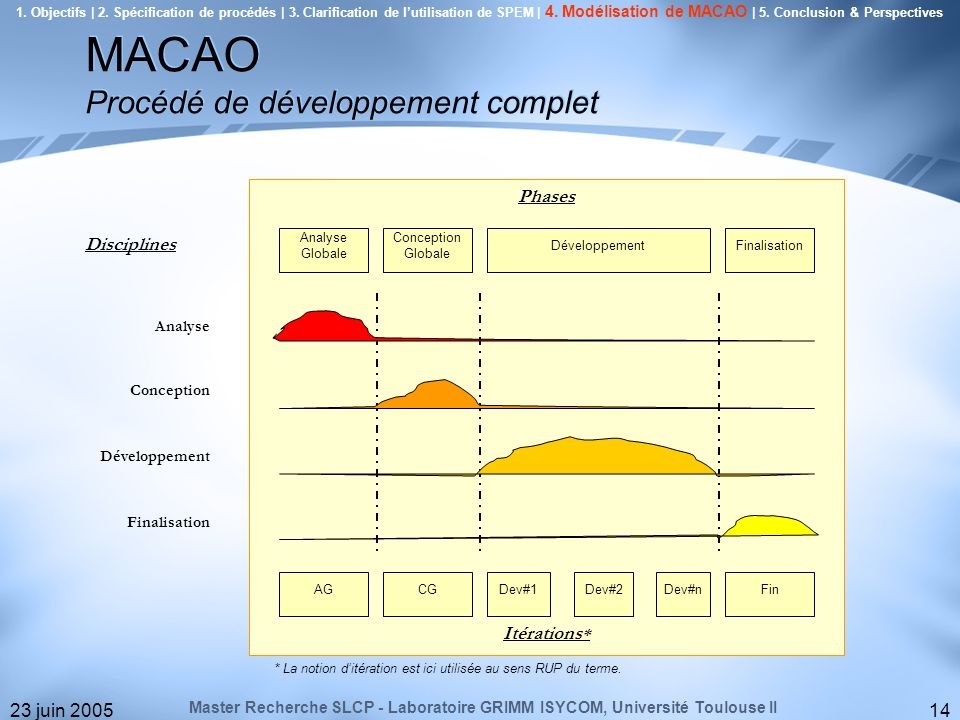 23 juin 200514 Analyse Globale Conception Globale DéveloppementFinalisation Phases Itérations * AGCGDev#1Dev#2Dev#nFin Disciplines Analyse Conception