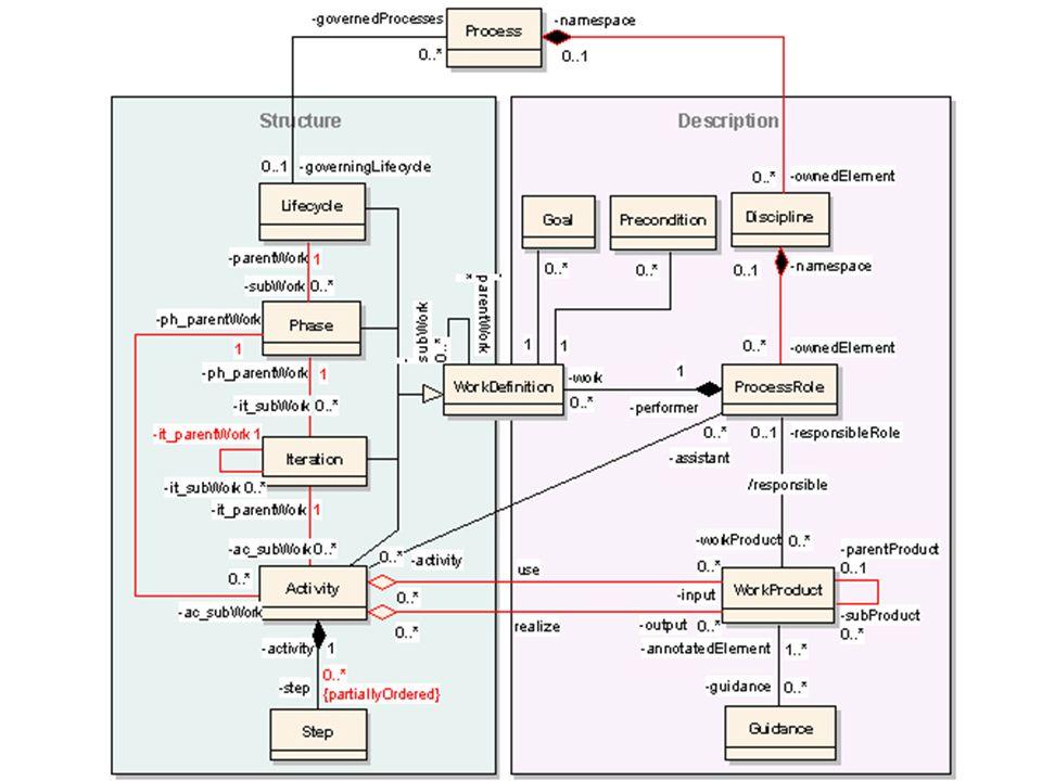 9 Spécialisation du méta modèle SPEM Une activité doit, de manière exclusive, être associée à une phase ou une itération : context Activity inv : self.itParentWork notEmpty () xor self.phParentWork notEmpty () Une activité doit utiliser ou réaliser au moins un produit : context Activity inv : self.input notEmpty () or self.output notEmpty () La réalisation d une activité ne peut pas être assistée par le rôle qui en a déjà la responsabilité : context Activity inv : self.assistant excludes(self.performer ) Master Recherche SLCP - Laboratoire GRIMM ISYCOM, Université Toulouse II 1.