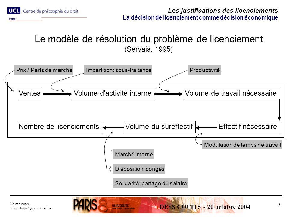 Tristan Boyer tristan.boyer@cpdr.ucl.ac.be 8 Les justifications des licenciements La décision de licenciement comme décision économique Le modèle de r