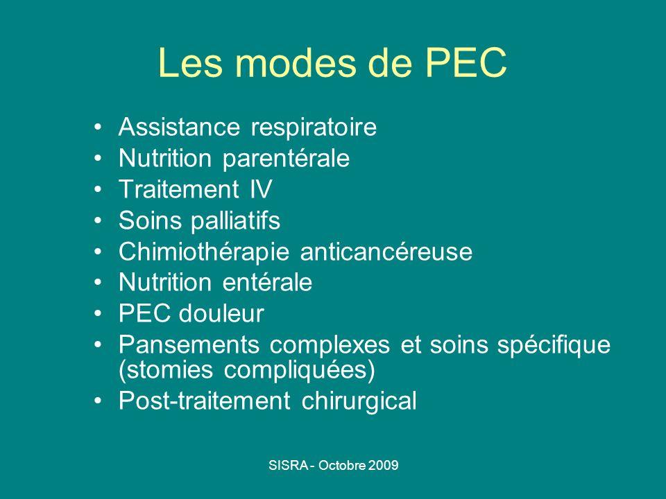 SISRA - Octobre 2009 Les modes de PEC Assistance respiratoire Nutrition parentérale Traitement IV Soins palliatifs Chimiothérapie anticancéreuse Nutri