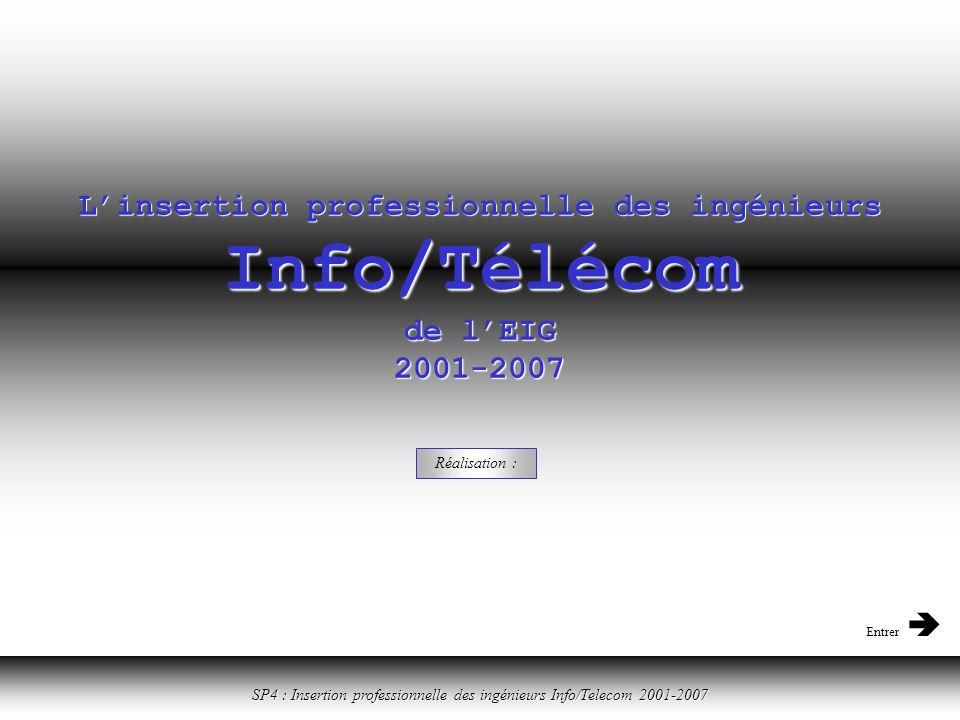 Cliquer ici pour revenir à la table des matières SP4 : Insertion professionnelle des ingénieurs Info/Telecom 2001-2007 Linsertion professionnelle des ingénieurs Info/Télécom de lEIG 2001-2007 Réalisation : Entrer