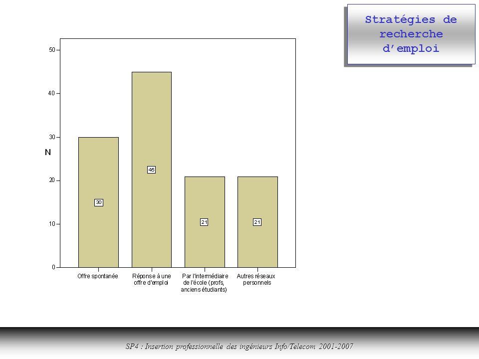 Cliquer ici pour revenir à la table des matières SP4 : Insertion professionnelle des ingénieurs Info/Telecom 2001-2007 Stratégies de recherche demploi