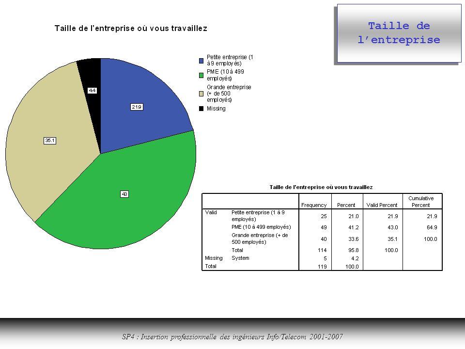 Cliquer ici pour revenir à la table des matières SP4 : Insertion professionnelle des ingénieurs Info/Telecom 2001-2007 Taille de lentreprise