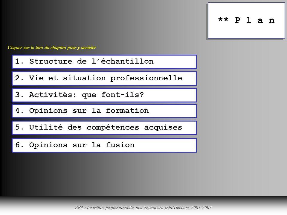 Cliquer ici pour revenir à la table des matières SP4 : Insertion professionnelle des ingénieurs Info/Telecom 2001-2007 ** P l a n 1.