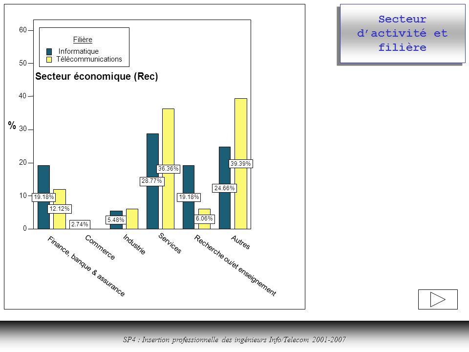 Cliquer ici pour revenir à la table des matières SP4 : Insertion professionnelle des ingénieurs Info/Telecom 2001-2007 Secteur dactivité et filière Finance, banque & assurance Commerce Industrie Services Recherche ou/et enseignement Autres Secteur économique (Rec) 0 10 20 30 40 50 60 % 19.18% 2.74% 5.48% 28.77% 19.18% 24.66% 12.12% 36.36% 6.06% 39.39% Filière Informatique Télécommunications