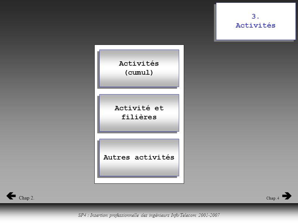 Cliquer ici pour revenir à la table des matières SP4 : Insertion professionnelle des ingénieurs Info/Telecom 2001-2007 3.