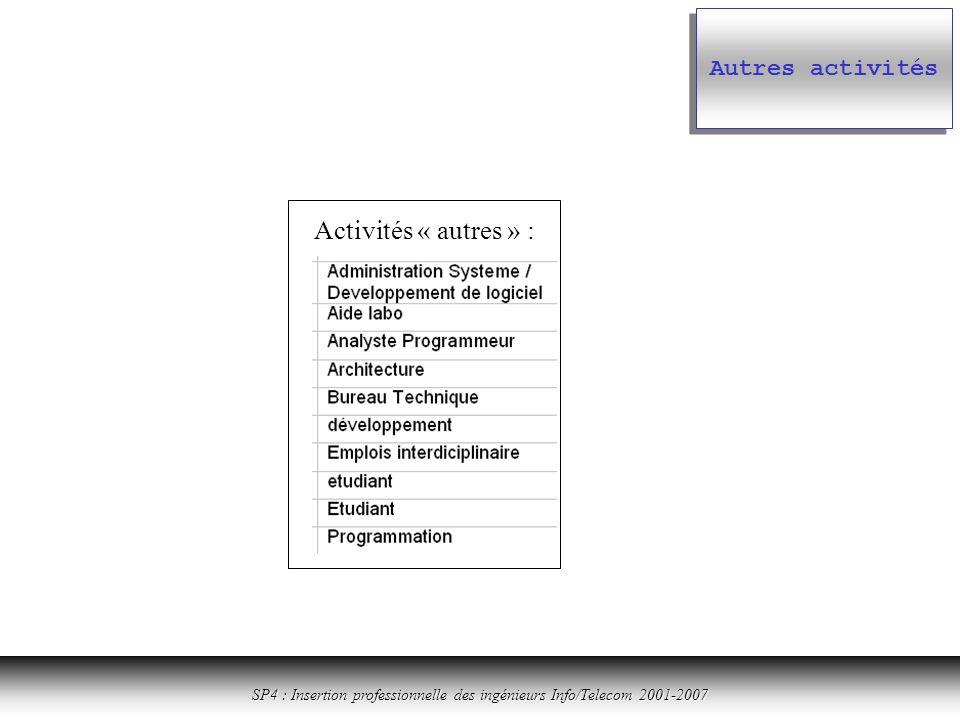Cliquer ici pour revenir à la table des matières SP4 : Insertion professionnelle des ingénieurs Info/Telecom 2001-2007 Autres activités Activités « autres » :