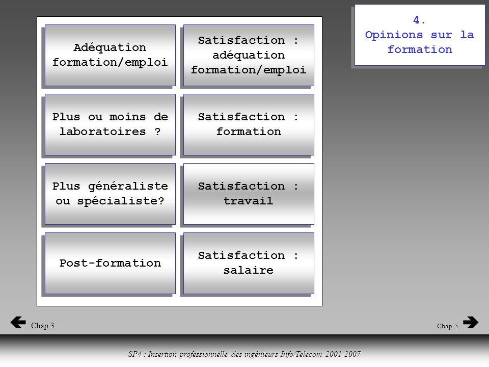 Cliquer ici pour revenir à la table des matières SP4 : Insertion professionnelle des ingénieurs Info/Telecom 2001-2007 4.