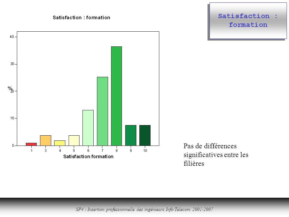 Cliquer ici pour revenir à la table des matières SP4 : Insertion professionnelle des ingénieurs Info/Telecom 2001-2007 Satisfaction : formation Pas de différences significatives entre les filières