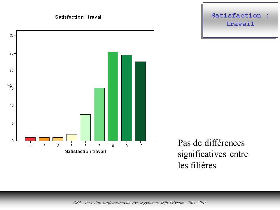 Cliquer ici pour revenir à la table des matières SP4 : Insertion professionnelle des ingénieurs Info/Telecom 2001-2007 Satisfaction : travail Pas de différences significatives entre les filières