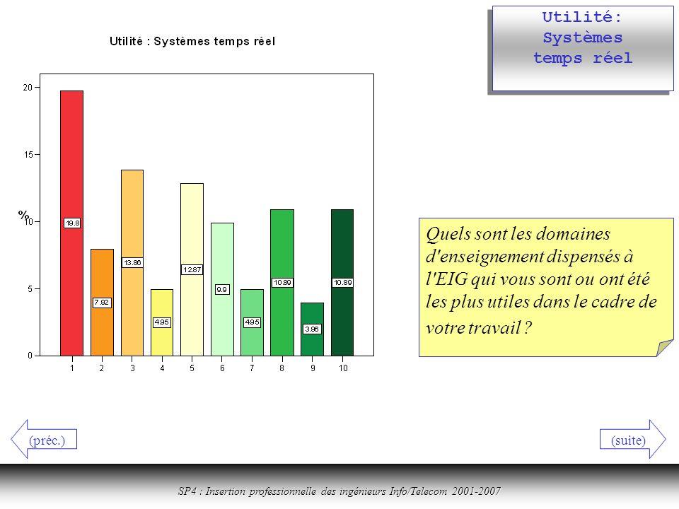 Cliquer ici pour revenir à la table des matières SP4 : Insertion professionnelle des ingénieurs Info/Telecom 2001-2007 Utilité: Systèmes temps réel Quels sont les domaines d enseignement dispensés à l EIG qui vous sont ou ont été les plus utiles dans le cadre de votre travail .