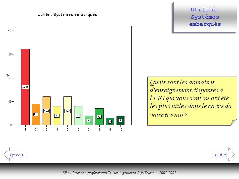 Cliquer ici pour revenir à la table des matières SP4 : Insertion professionnelle des ingénieurs Info/Telecom 2001-2007 Utilité: Systèmes embarqués Quels sont les domaines d enseignement dispensés à l EIG qui vous sont ou ont été les plus utiles dans le cadre de votre travail .