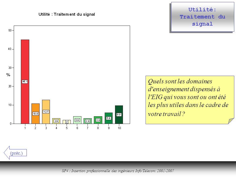 Cliquer ici pour revenir à la table des matières SP4 : Insertion professionnelle des ingénieurs Info/Telecom 2001-2007 Utilité: Traitement du signal Quels sont les domaines d enseignement dispensés à l EIG qui vous sont ou ont été les plus utiles dans le cadre de votre travail .