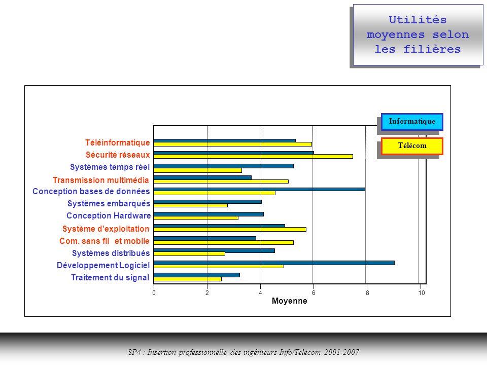 Cliquer ici pour revenir à la table des matières SP4 : Insertion professionnelle des ingénieurs Info/Telecom 2001-2007 Utilités moyennes selon les filières Conception bases de données 0246810 Moyenne Téléinformatique Sécurité réseaux Systèmes temps réel Transmission multimédia Systèmes embarqués Conception Hardware Système d exploitation Com.