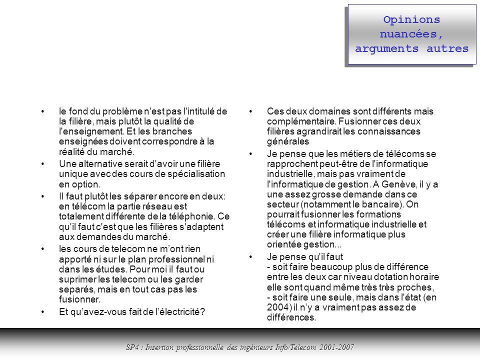 Cliquer ici pour revenir à la table des matières SP4 : Insertion professionnelle des ingénieurs Info/Telecom 2001-2007 Opinions nuancées, arguments autres le fond du problème n est pas l intitulé de la filière, mais plutôt la qualité de l enseignement.
