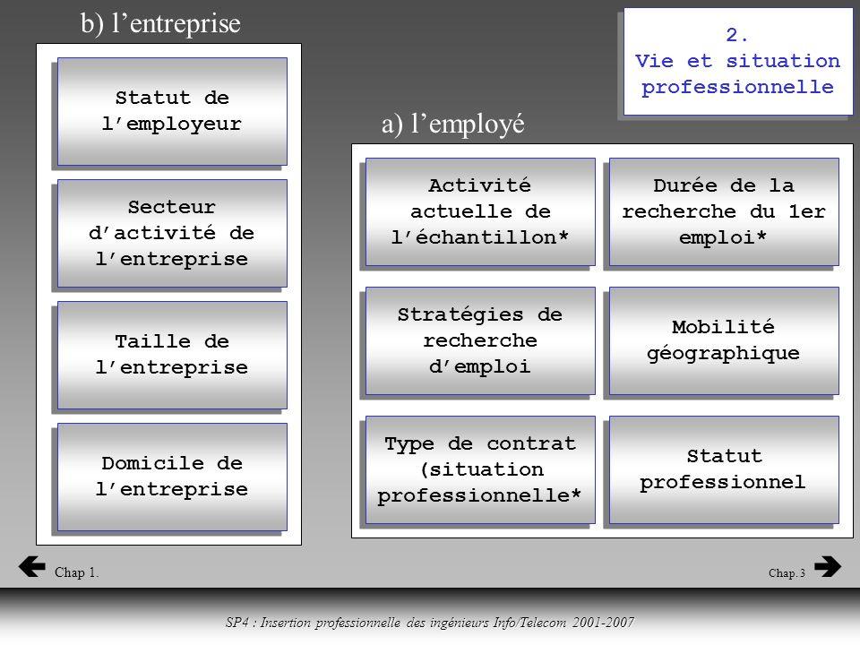 Cliquer ici pour revenir à la table des matières SP4 : Insertion professionnelle des ingénieurs Info/Telecom 2001-2007 2.