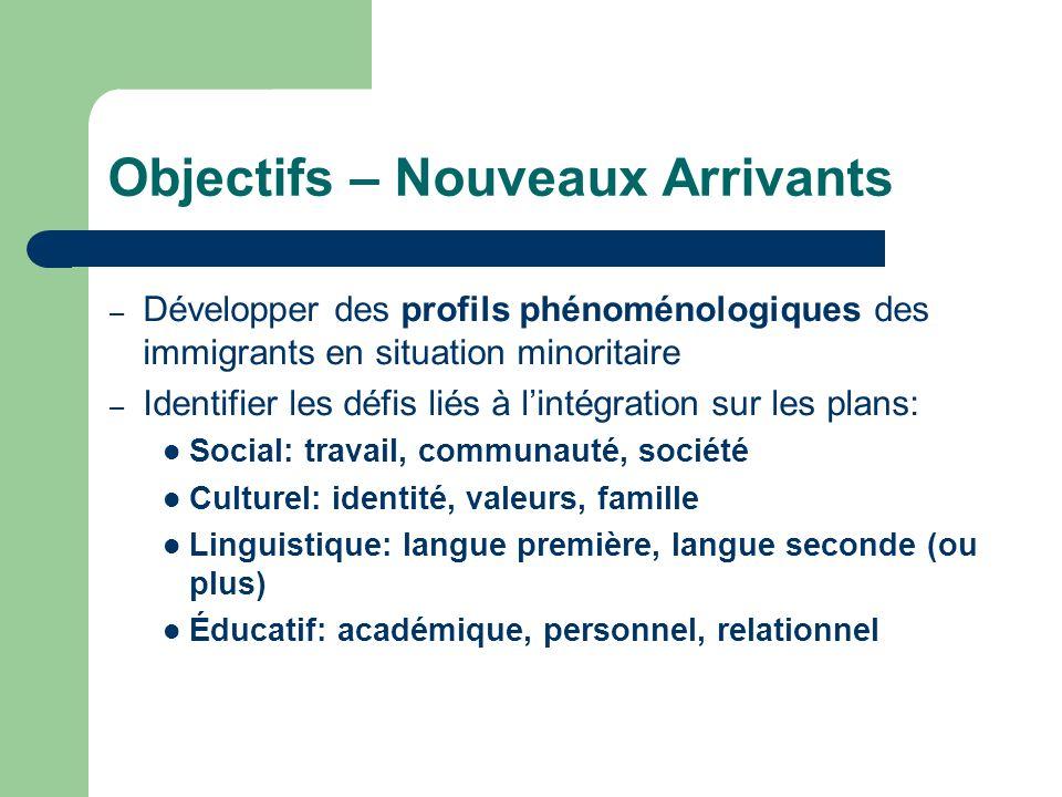 Objectifs – Nouveaux Arrivants – Développer des profils phénoménologiques des immigrants en situation minoritaire – Identifier les défis liés à lintég