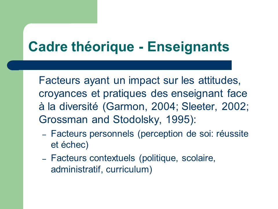 Cadre théorique - Enseignants Facteurs ayant un impact sur les attitudes, croyances et pratiques des enseignant face à la diversité (Garmon, 2004; Sle