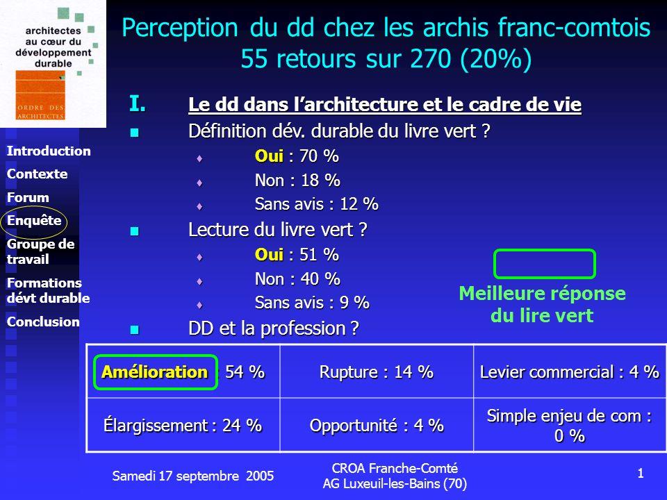 Introduction Contexte Forum Enquête Groupe de travail Formations dévt durable Conclusion Samedi 17 septembre 2005 CROA Franche-Comté AG Luxeuil-les-Bains (70) 1 Perception du dd chez les archis franc-comtois 55 retours sur 270 (20%) I.