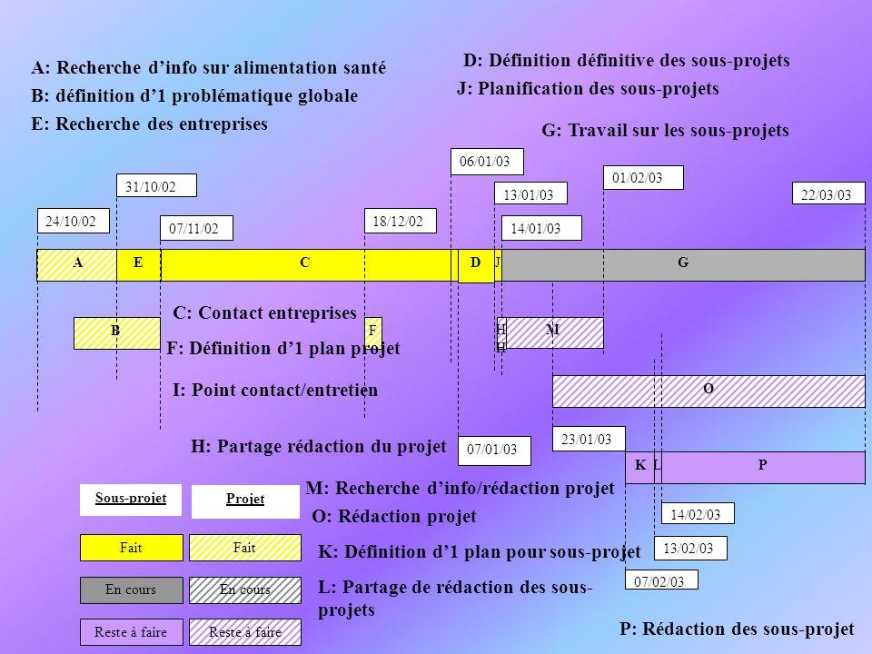 ACD B EJG K O M PL Fait Reste à faire En cours 24/10/02 31/10/02 07/11/02 18/12/02 F 06/01/03 07/01/03 13/01/03 14/01/03 H 22/03/03 23/01/03 01/02/03