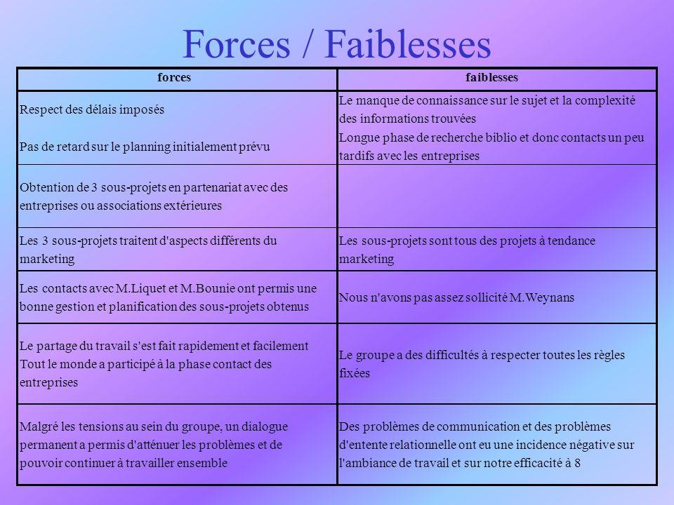 Forces / Faiblesses forcesfaiblesses Respect des délais imposés Le manque de connaissance sur le sujet et la complexité des informations trouvées Pas