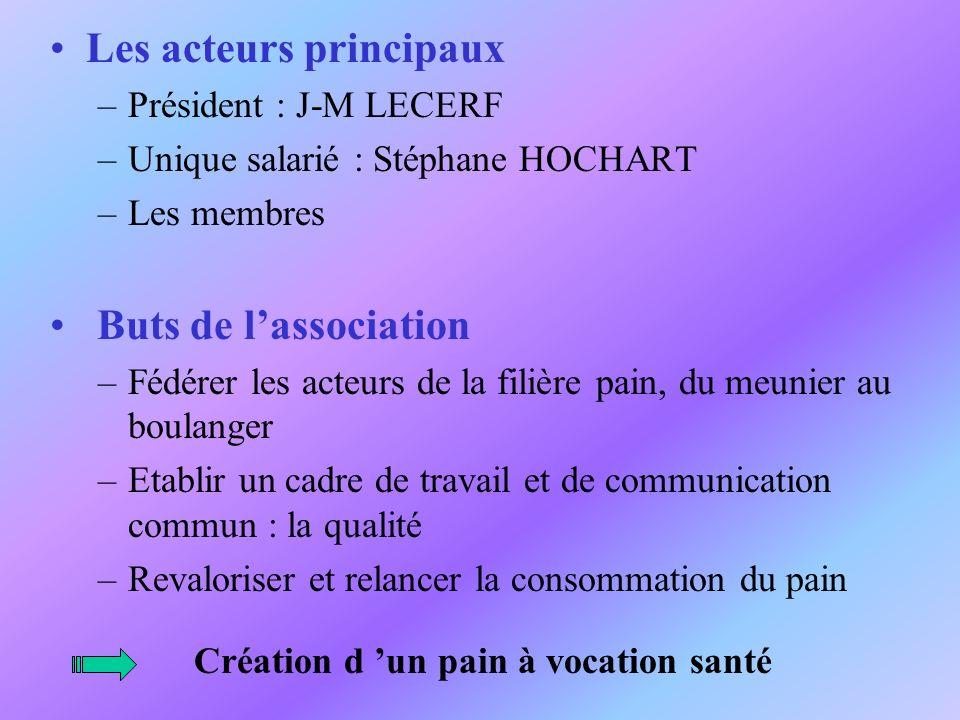 Les acteurs principaux –Président : J-M LECERF –Unique salarié : Stéphane HOCHART –Les membres Buts de lassociation –Fédérer les acteurs de la filière