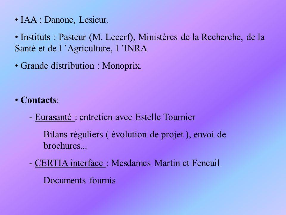 IAA : Danone, Lesieur. Instituts : Pasteur (M. Lecerf), Ministères de la Recherche, de la Santé et de l Agriculture, l INRA Grande distribution : Mono