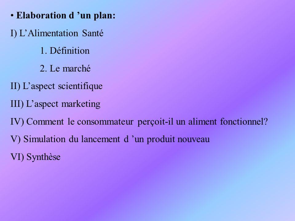 Elaboration d un plan: I) LAlimentation Santé 1. Définition 2. Le marché II) Laspect scientifique III) Laspect marketing IV) Comment le consommateur p