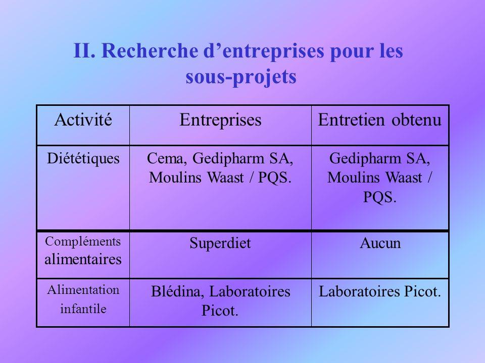 II. Recherche dentreprises pour les sous-projets Entretien obtenuEntreprisesActivité Gedipharm SA, Moulins Waast / PQS. Cema, Gedipharm SA, Moulins Wa