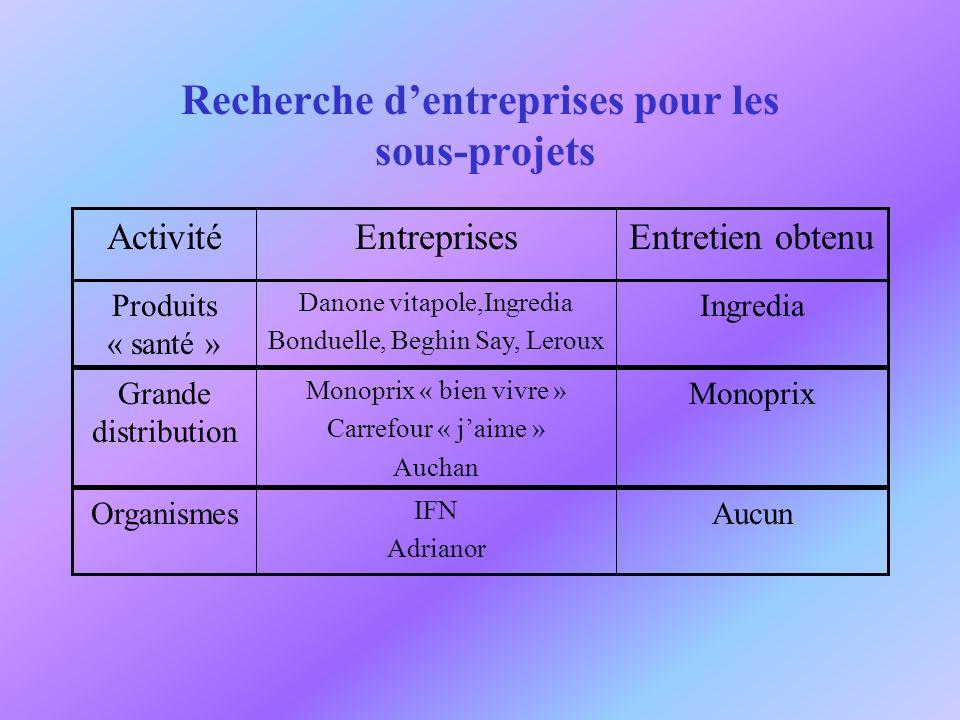Recherche dentreprises pour les sous-projets Entretien obtenuEntreprisesActivité Ingredia Danone vitapole,Ingredia Bonduelle, Beghin Say, Leroux Produ