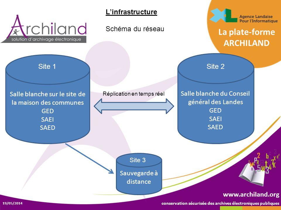 conservation sécurisée des archives électroniques publiques 19/05/2014 www.archiland.org Linfrastructure Schéma du réseau La plate-forme ARCHILAND Sau